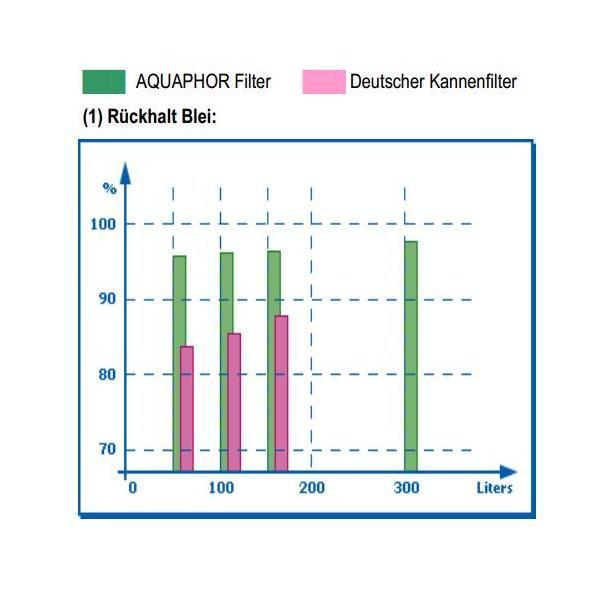 Aquaphor Wechselkartusche B100-7 Kannenfilter ohne Enthärter 3