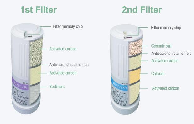 Aktivkohle-Wasserfilter-1-und-2-EOS-Wasserionisierer