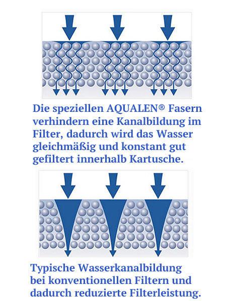 Aquaphor Filter-Einsatz Aqualen Aktivkohle-Wasserfilter mit Keimsperre
