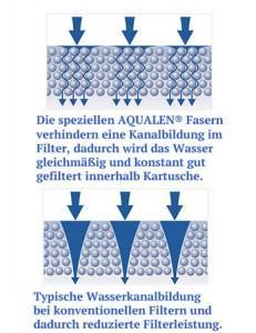 Aquaphor Filter Einsatz K7B Aqualen Wasserfilter mit Keimsperre 1