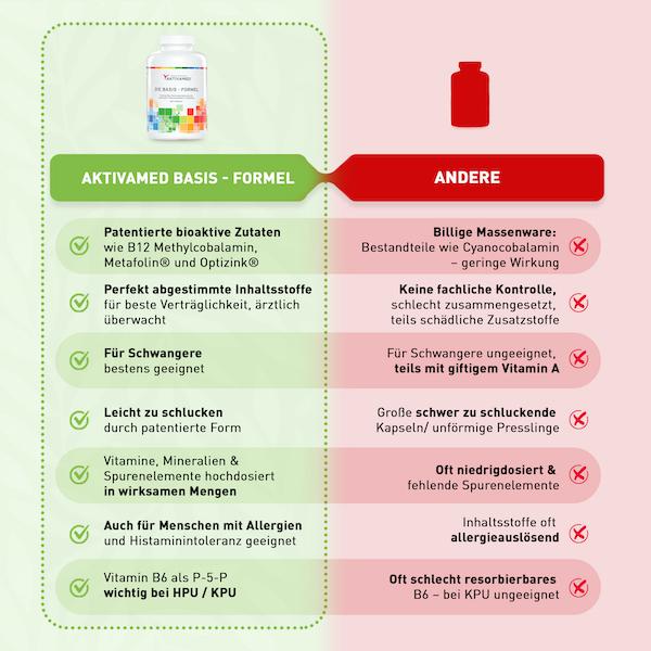 Aktivamed - Die Basis Formel - Nahrungserganzung vergleich 600