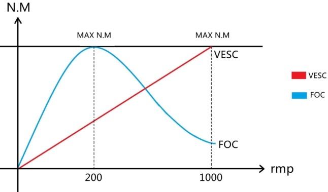 VESC Controller versus FOC Controller nm-rmp-graph