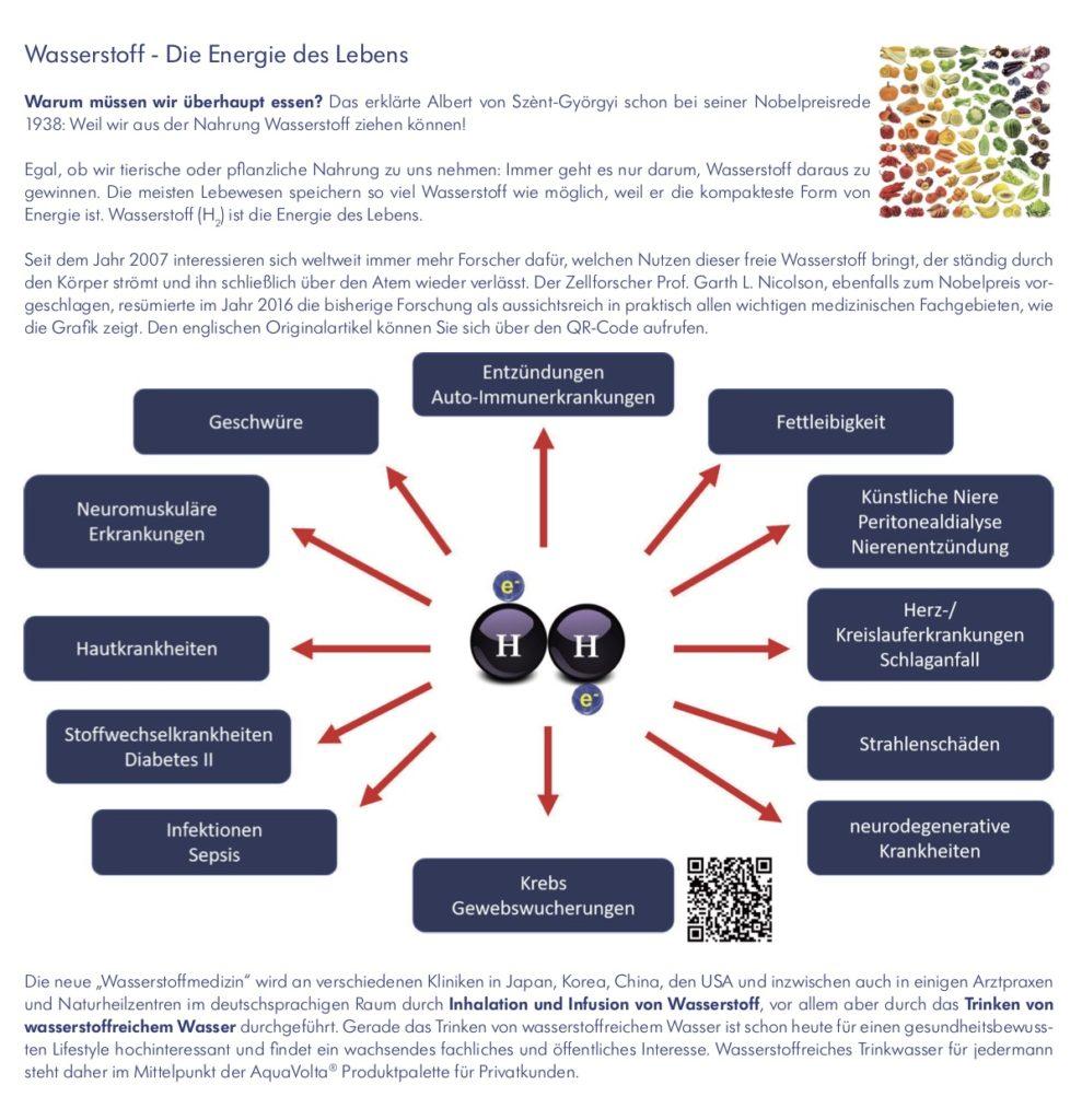 Faltfllyer Wasserstoff-Wasser und AquaVolta Produkte inkl Gutscheincode S2