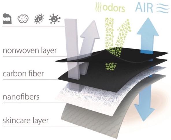 Zusammensetzung evocell medical Nano-Filter Atemschutzmaske FFP2 mit Carbon Filter web