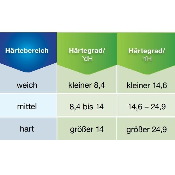 Härtebereich-a