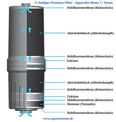 Premium Wasserfilter fuer Aquavolta-Moses und Nexus X-Blue