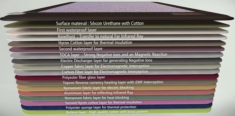 Richway Amethyst BioMat Professional Infrarotmatte Materialien Werkstoffe
