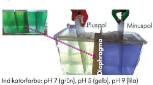 Vasily Petrov Diaphragma-Elektrolyse Wasser