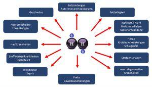 rafik über Wasserstofftherapie-Anwendungen.