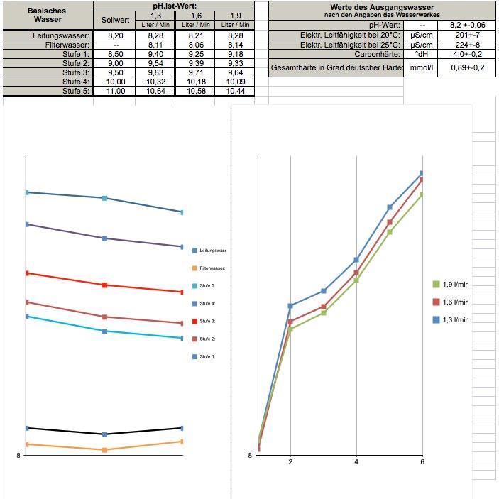 Ph-Wer Messungen EOS Touch Wasserionisierer basisches Wasser mit Profi Messgerät