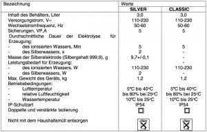 Aquaphor Silver Technische Daten