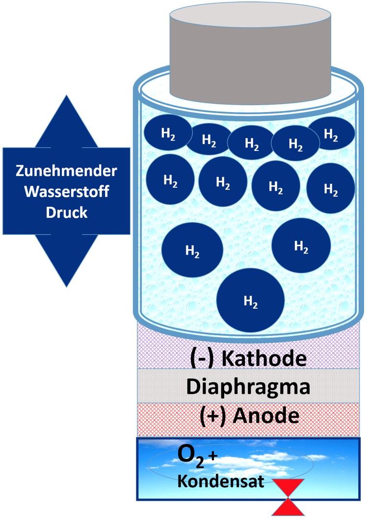 Age2 Go Highdrogen® Water Maker Go Wasserkondensat Diagram Kathode Anode