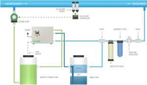 Envirolyte Anwendung ECA Wasser Anolyt Katolyt Industrie Abwasserbehandlung