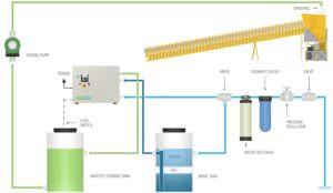 Envirolyte Anwendung ECA Wasser Anolyt Katolyt Saatgut System