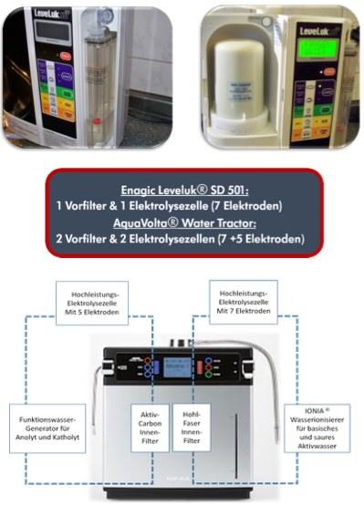 ECA Wasser Innovationen ECA Anlagen