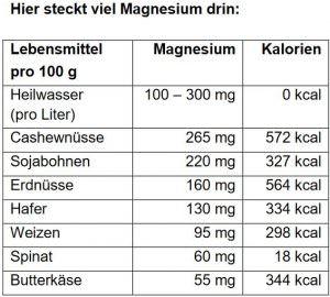 Magnesiumgehalt