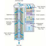 Ersatzfilter AquaVolta® Elegance Wasserionisierer Untertisch 400