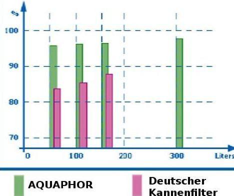 Blei Rueckhaltewerte Aqualen® schwermetallfilter kannenfilter Aquaphor