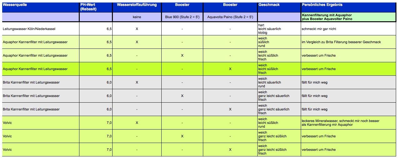 ph-Wert - Geschmacks-Test Wasserstoff Booster vs Blue 900 B Sonnenschein