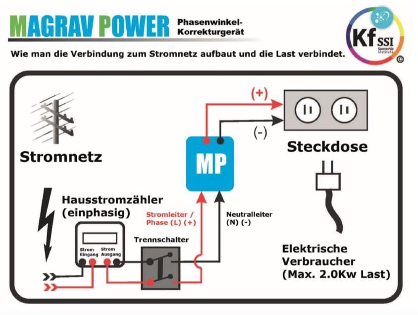 Atemberaubend Was Ist Ein Neutralleiter Bilder - Elektrische ...