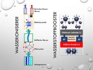 40-Wasserionisierer Wasserstoffbooster