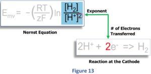 Zusammenhang zwischen dem geloesten H2 ph-Wert und Redoxpotential Einfluss pH-Wert ORP Figure 13