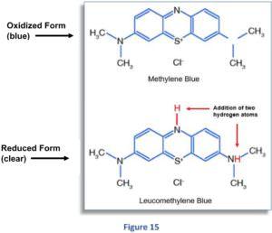 Zusammenhang zwischen dem geloesten H2- ph-Wert und Redoxpotential Figure 15