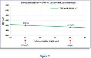 Zusammenhang zwischen dem geloesten H2 - ph-Wert und Redoxpotential H2 concentration Figure 7