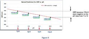 Zusammenhang zwischen dem geloesten H2 - ph-Wert und Redoxpotential Nernst prediction Figure 9