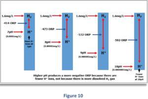 Zusammenhang zwischen dem geloesten H2 - ph-Wert und Redoxpotential ORP change Figure 10