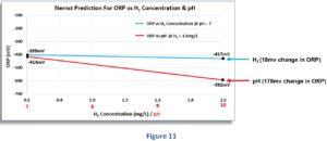 Zusammenhang zwischen dem geloesten H2 - ph-Wert und Redoxpotential ORP vs H2 concentration and pH Figure 11