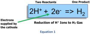 Zusammenhang zwischen dem geloesten H2 - ph-Wert und Redoxpotential Oxidation und Reduktion Equation 1