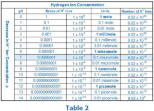 Zusammenhang zwischen dem geloesten H2 - ph-Wert und Redoxpotential Table 2
