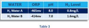 Zusammenhang zwischen dem geloesten H2 - ph-Wert und Redoxpotential vorhergesagte ORP