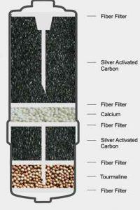 Wasserfilter Zertifikate - Querschnitt eines Wasserfilters