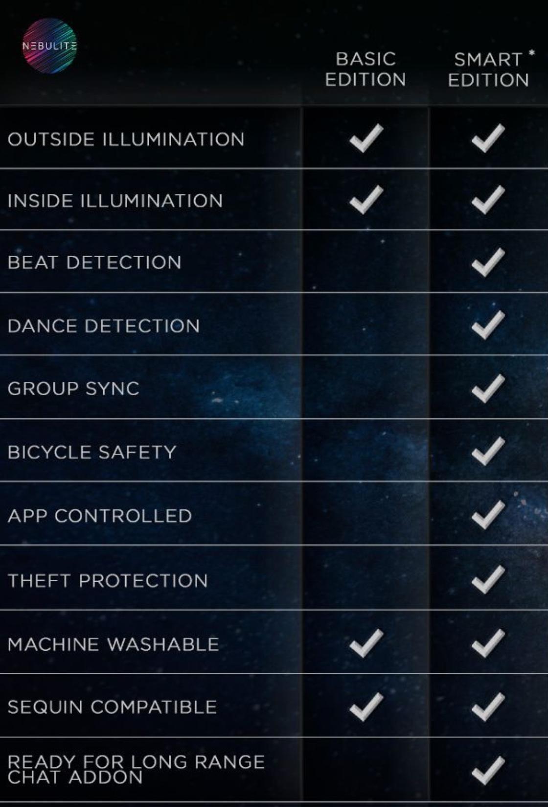 Trancebag Nebulite Basic Smart edition chart