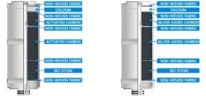 Aktivkohle Filtereinsatz doppelfilter Wasserionisierer inkl Silberbedampfung Calium Turmalin