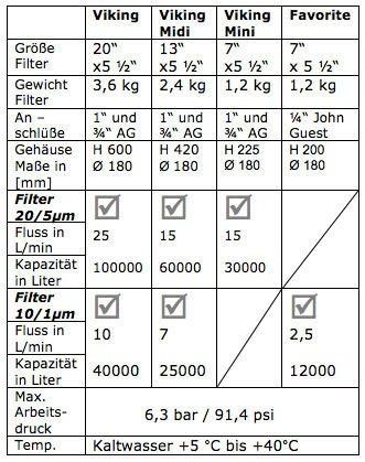 Hauseingangsfilter-technische-Daten