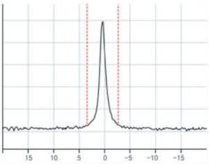 FAQ Wassercluster Graph