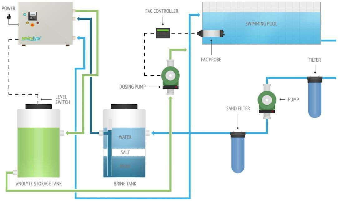 Envirolyte Anwendung ECA Wasser Anolyt Katolyt Schwimmbad Installation
