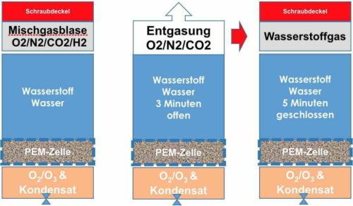 Highdrogen Age2 Go Wasserstoffgehalt steigern