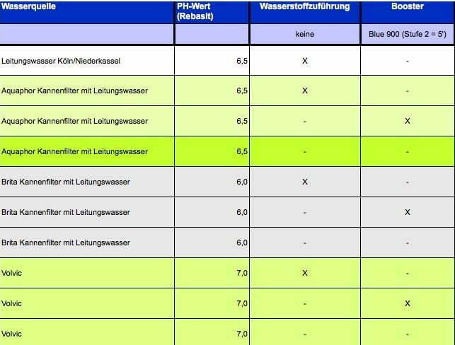 ph-Wert-Geschmacks-Test-Wasserstoff-Booster-vs-Blue-900-B-Sonnenschein