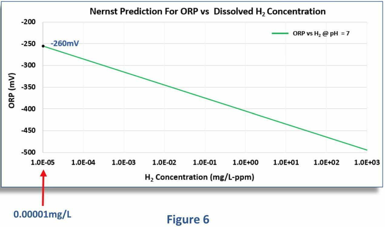 Zusammenhang zwischen dem geloesten H2 - ph-Wert und Redoxpotential H2 concentration Figure 6