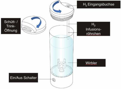 AquaVolta Vortex Booster Inhalator Aufbau Wirblerflasche