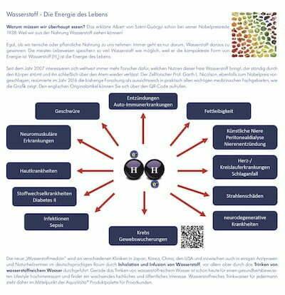 Faltfllyer Wasserstoff-Wasser und AquaVolta Produkte inkl Gutscheincode S2 400