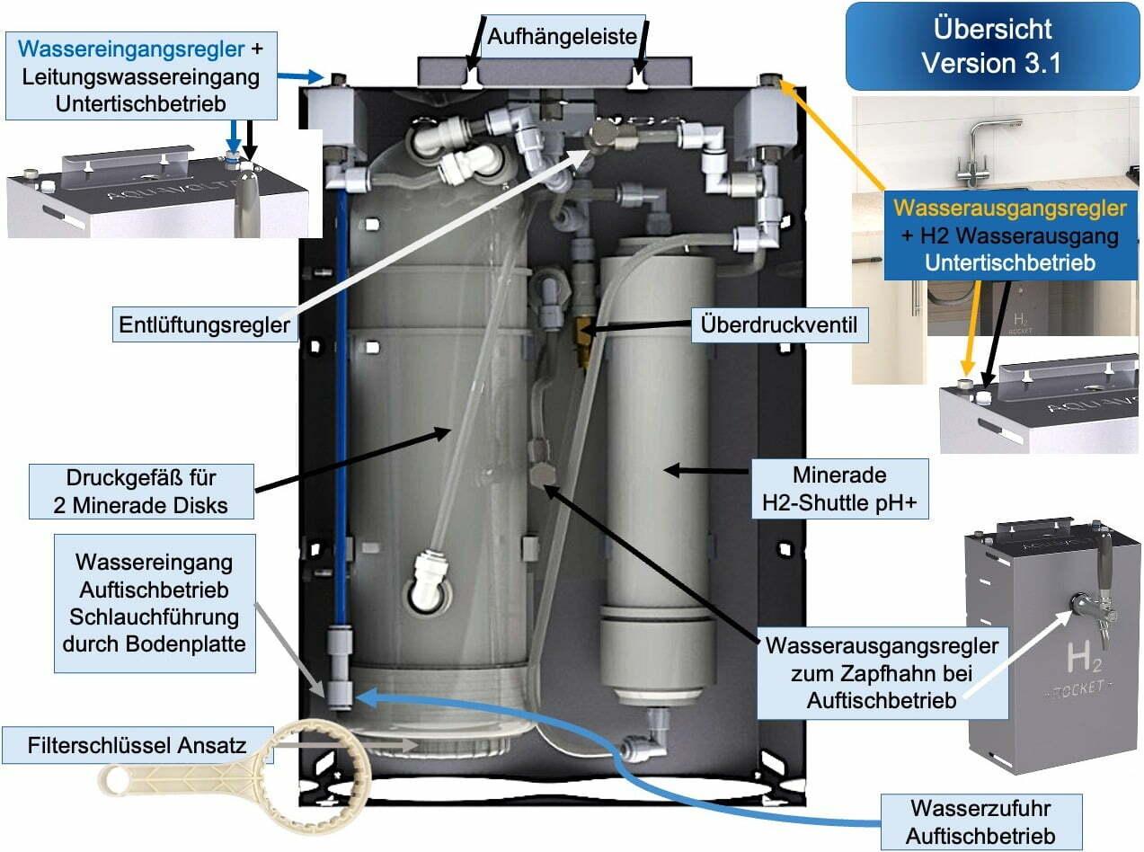 Aquavolta® H2 Roket 3.1 Uebersicht fuer Monatege Auftisch und Untertisch