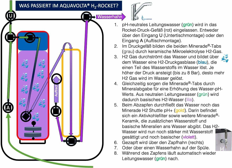 Flussdiagramm - Was passiert im Aquavolta H2 Rocket