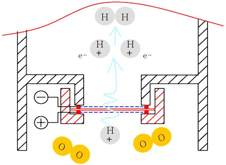 SPE Membran Elektrolyse Prinzip - Schaubild