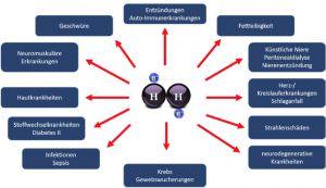 Wasserstofftherapie Anwendung Grafik