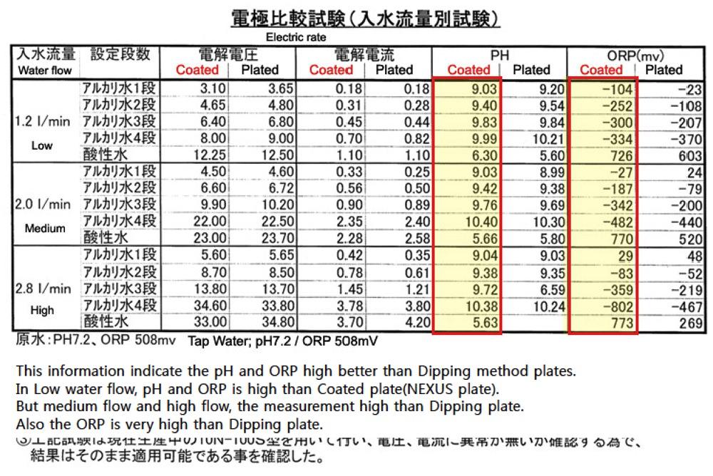 Unterschiede der Beschichtungsverfahren bei Elektroden fuer Wasserionisierer-7